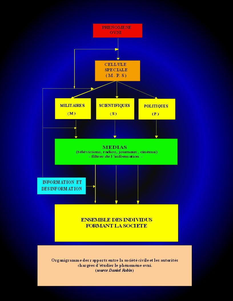 US Air force, GRC, FBI, NASA, CIA, NSA, MI5, selon vous que savent ils concernant les ovni/extraterrestres ? Organigramme